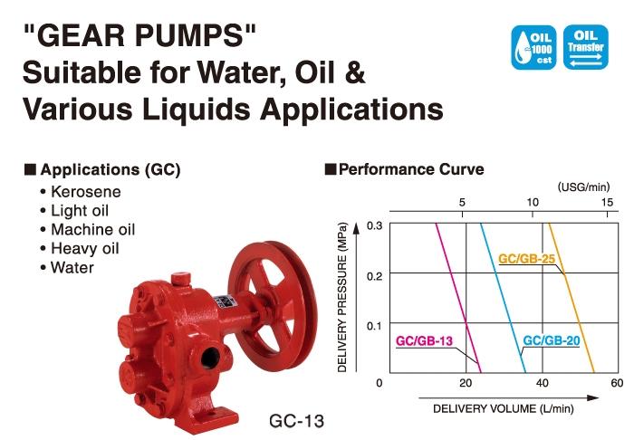 Oil Pump Gear Pump Gc Series Gc 13 Koshin Ltd